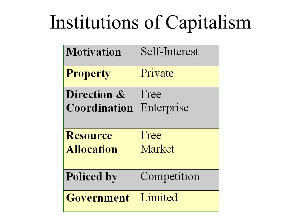 Institutions of Capitalism