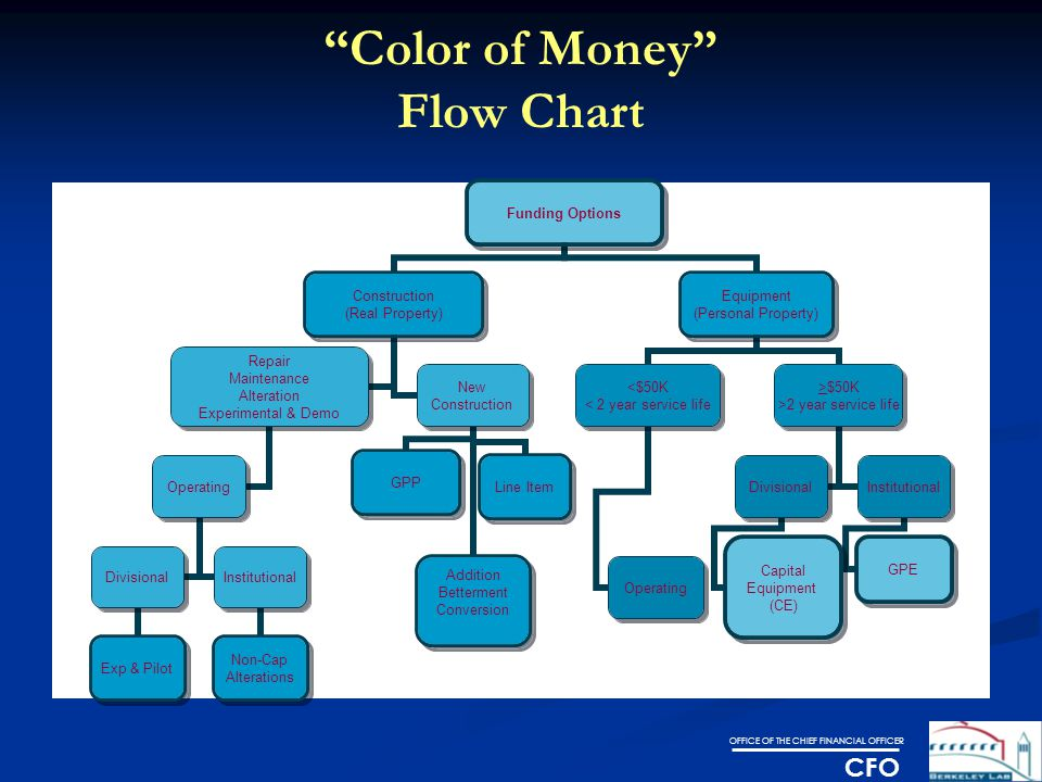 OFFICE OF THE CHIEF FINANCIAL OFFICER CFO Color of Money Flow Chart Funding Options Construction (Real Property) Repair Maintenance Alteration Experimental & Demo Operating Divisional Exp & Pilot Institutional Non-Cap Alterations New Construction GPPLine Item Addition Betterment Conversion Equipment (Personal Property) <$50K < 2 year service life Operating >$50K >2 year service life Divisional Capital Equipment (CE) Institutional GPE