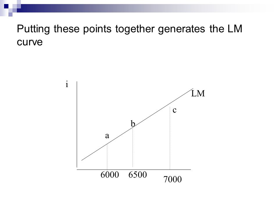 Putting these points together generates the LM curve a b c LM i 60006500 7000