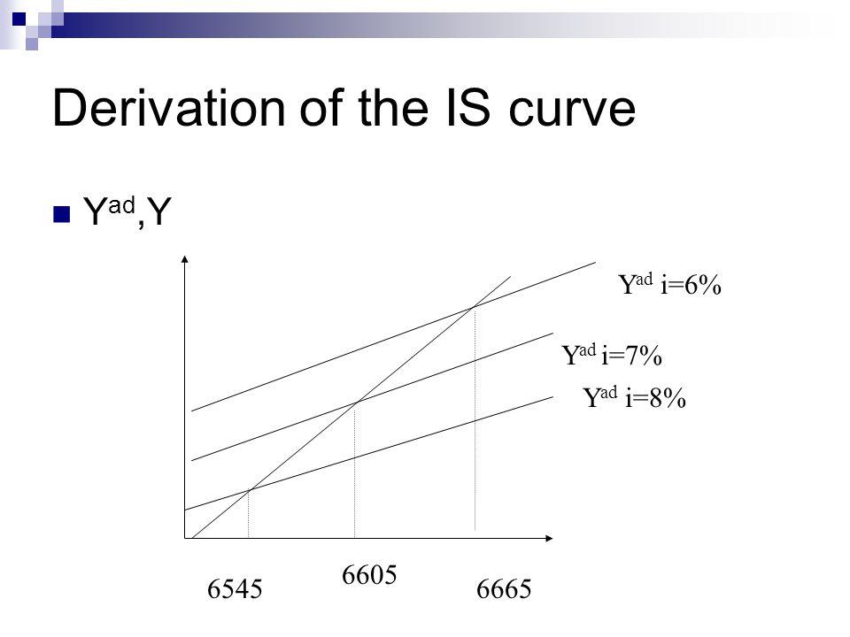 Derivation of the IS curve Y ad,Y Y ad i=7% Y ad i=6% Y ad i=8% 6545 6605 6665