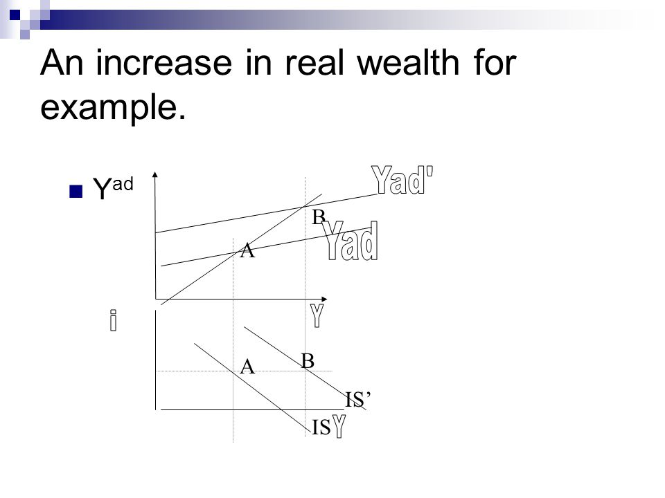 An increase in real wealth for example. A A B IS IS' Y ad B