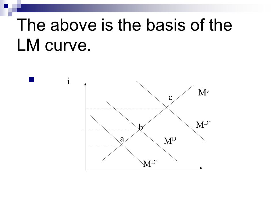 The above is the basis of the LM curve. MsMs i MDMD M D M D' a b c