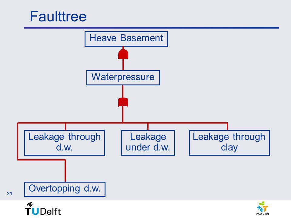 Faulttree 21 Heave Basement Waterpressure Leakage under d.w. Overtopping d.w. Leakage through d.w. Leakage through clay