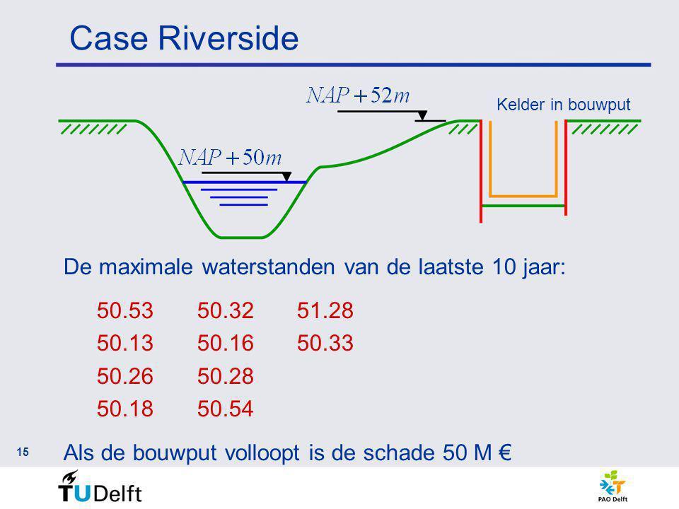 Case Riverside 15 Kelder in bouwput De maximale waterstanden van de laatste 10 jaar: 50.5350.3251.28 50.1350.1650.33 50.2650.28 50.1850.54 Als de bouwput volloopt is de schade 50 M €