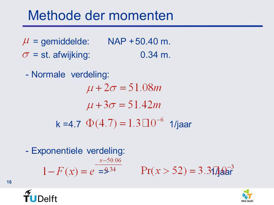 Methode der momenten 16 = gemiddelde:NAP +50.40 m.