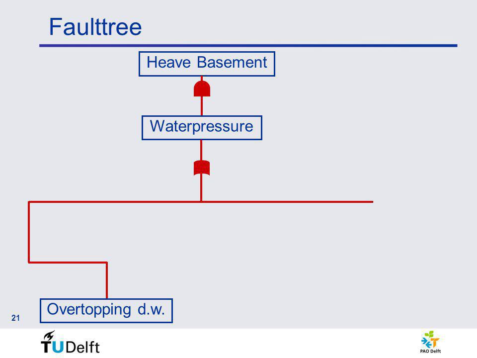 Faulttree 21 Heave Basement Waterpressure Overtopping d.w.