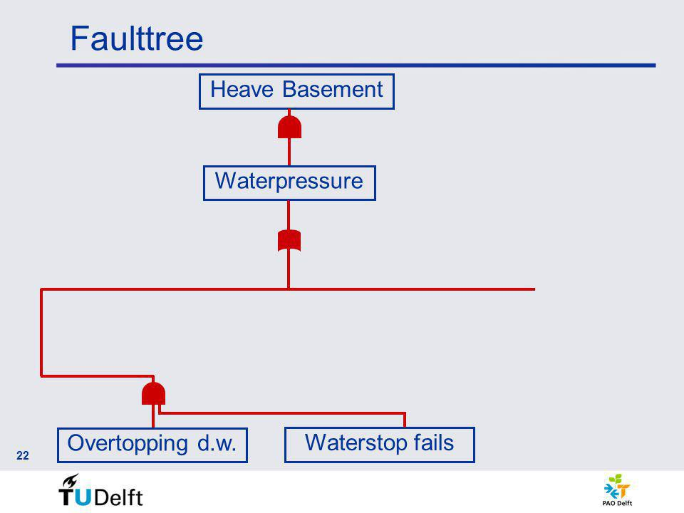 Faulttree 22 Heave Basement Waterpressure Overtopping d.w. Waterstop fails