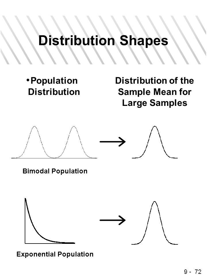 9 - 72 Distribution Shapes Population Distribution Distribution of the Sample Mean for Large Samples Bimodal Population Exponential Population