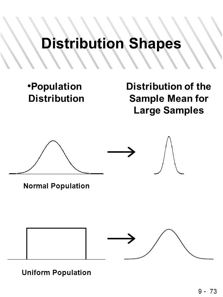 9 - 73 Distribution Shapes Population Distribution Distribution of the Sample Mean for Large Samples Normal Population Uniform Population