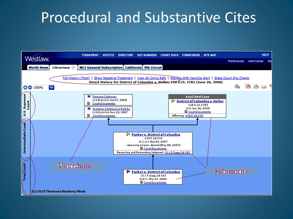 Procedural and Substantive Cites