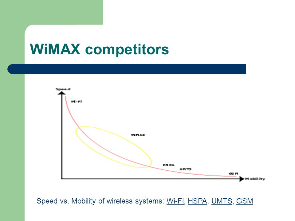 WiMAX competitors Speed vs. Mobility of wireless systems: Wi-Fi, HSPA, UMTS, GSMWi-FiHSPAUMTSGSM
