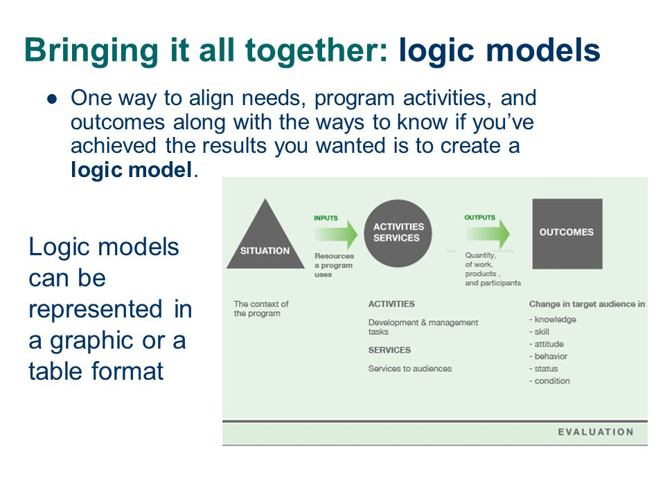 Bringing it all together: logic models Logic models can be represented in a graphic or a table format One way to align needs, program activities, and outcomes along with the ways to know if you've achieved the results you wanted is to create a logic model.