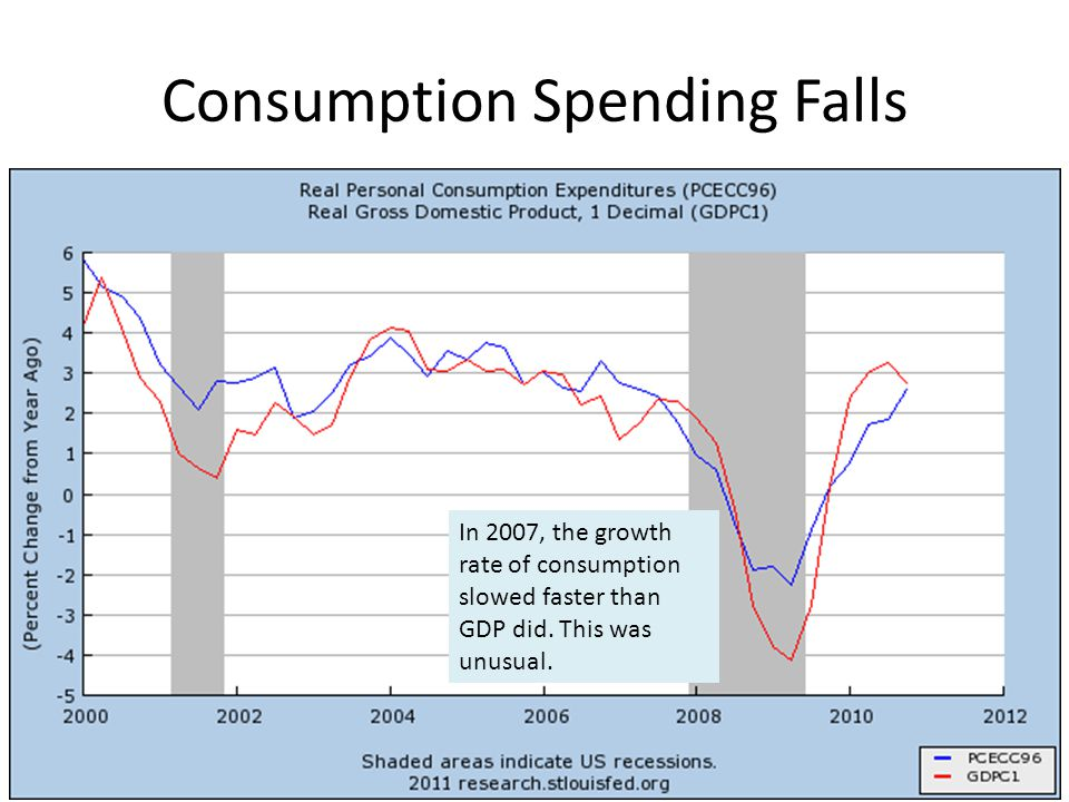 Consumption Spending Falls In 2007, the growth rate of consumption slowed faster than GDP did. This was unusual.