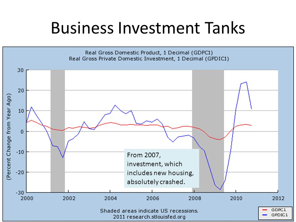 Business Investment Tanks From 2007, investment, which includes new housing, absolutely crashed.