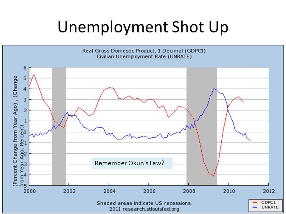 Unemployment Shot Up Remember Okun's Law?