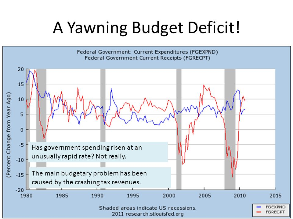 A Yawning Budget Deficit! Has government spending risen at an unusually rapid rate? Not really. The main budgetary problem has been caused by the cras