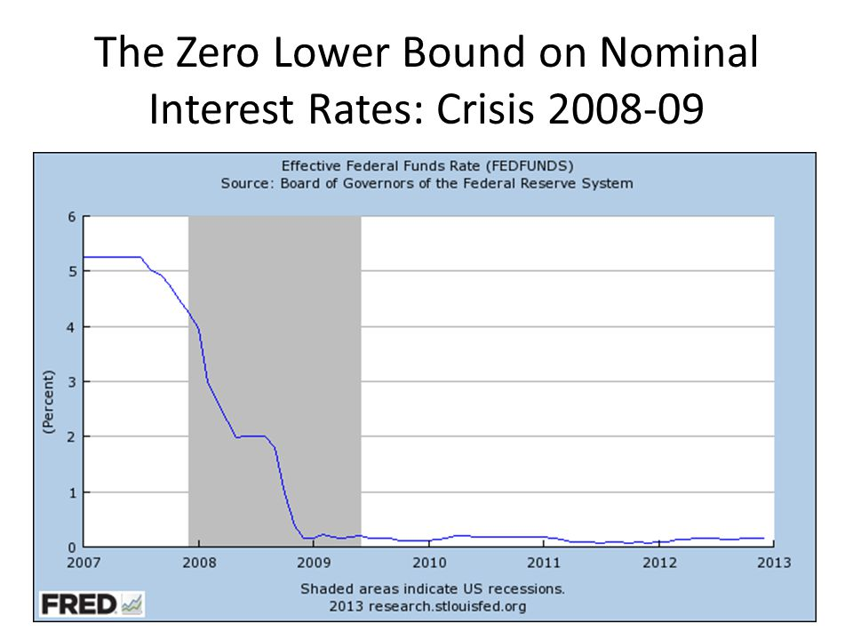 The Zero Lower Bound on Nominal Interest Rates: Crisis 2008-09
