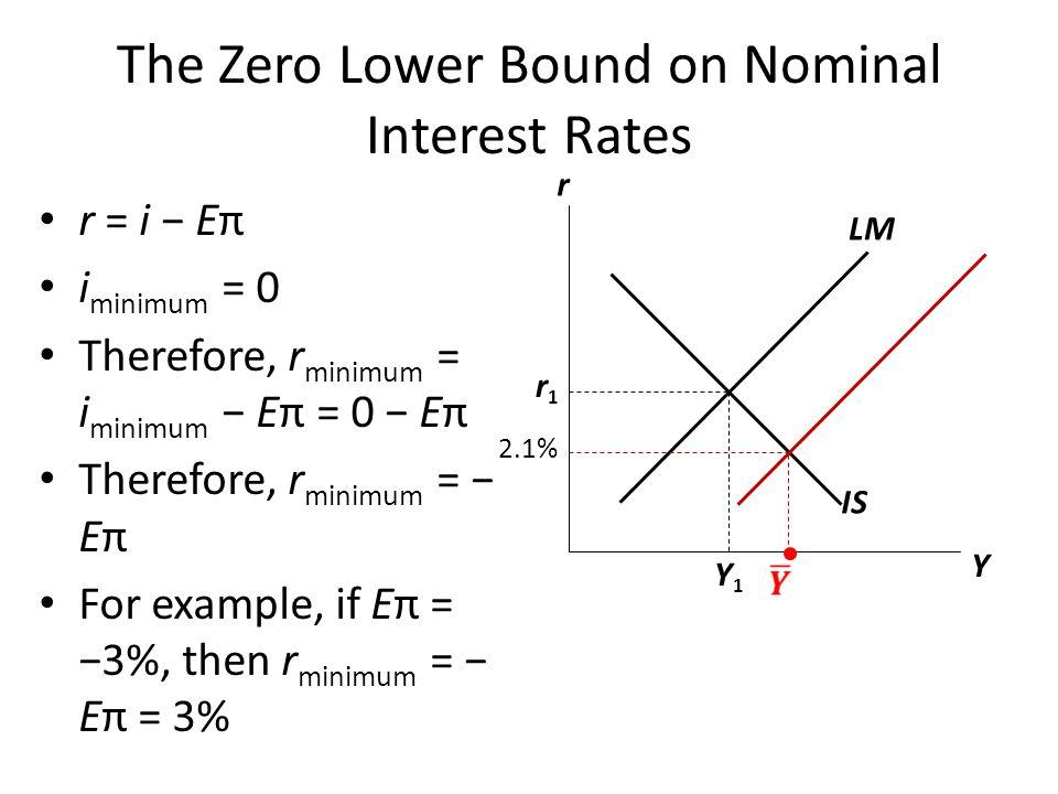 The Zero Lower Bound on Nominal Interest Rates r = i − Eπ i minimum = 0 Therefore, r minimum = i minimum − Eπ = 0 − Eπ Therefore, r minimum = − Eπ For