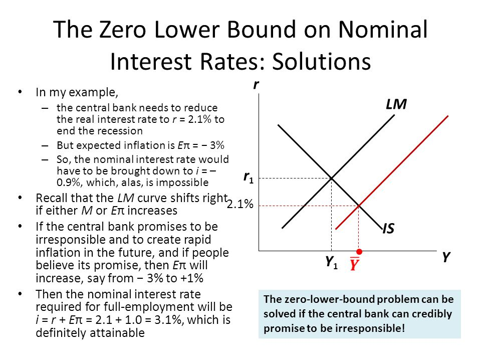 The Zero Lower Bound on Nominal Interest Rates: Solutions In my example, – the central bank needs to reduce the real interest rate to r = 2.1% to end