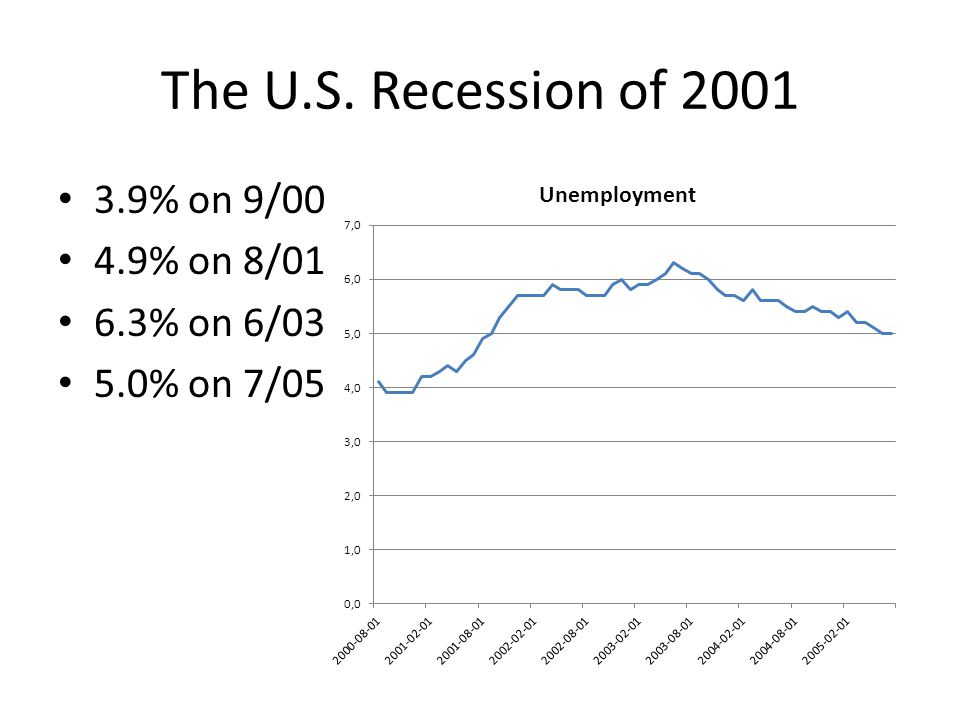 The U.S. Recession of 2001 3.9% on 9/00 4.9% on 8/01 6.3% on 6/03 5.0% on 7/05