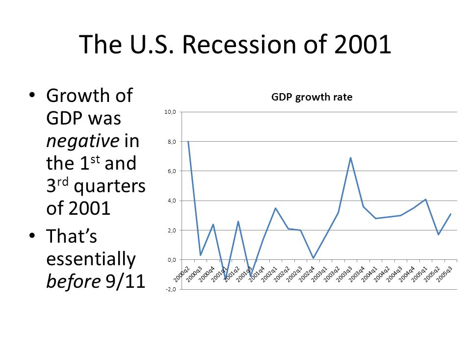 The U.S. Recession of 2001 Growth of GDP was negative in the 1 st and 3 rd quarters of 2001 That's essentially before 9/11