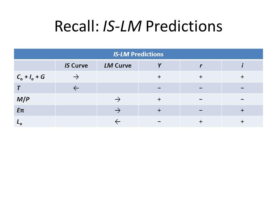 Recall: IS-LM Predictions IS-LM Predictions IS CurveLM CurveYri C o + I o + G→+++ T←−−− M/PM/P→+−− EπEπ→+−+ LoLo ←−++