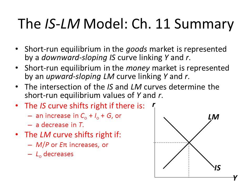 The LM curve represents money market equilibrium.
