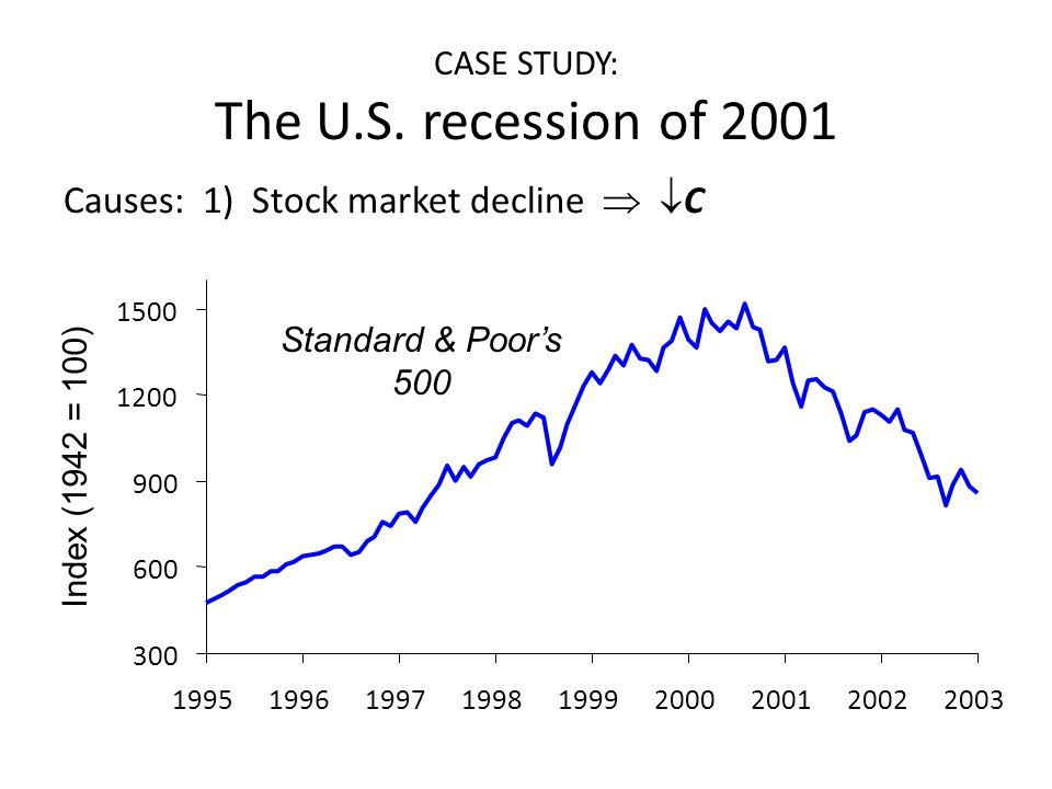 CASE STUDY: The U.S. recession of 2001 Causes: 1) Stock market decline   C 300 600 900 1200 1500 199519961997199819992000200120022003 Index (1942 =
