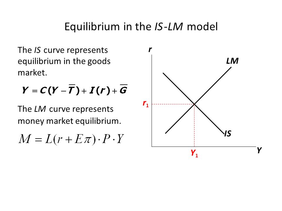 Shifts of the LM curve Recall from Ch.