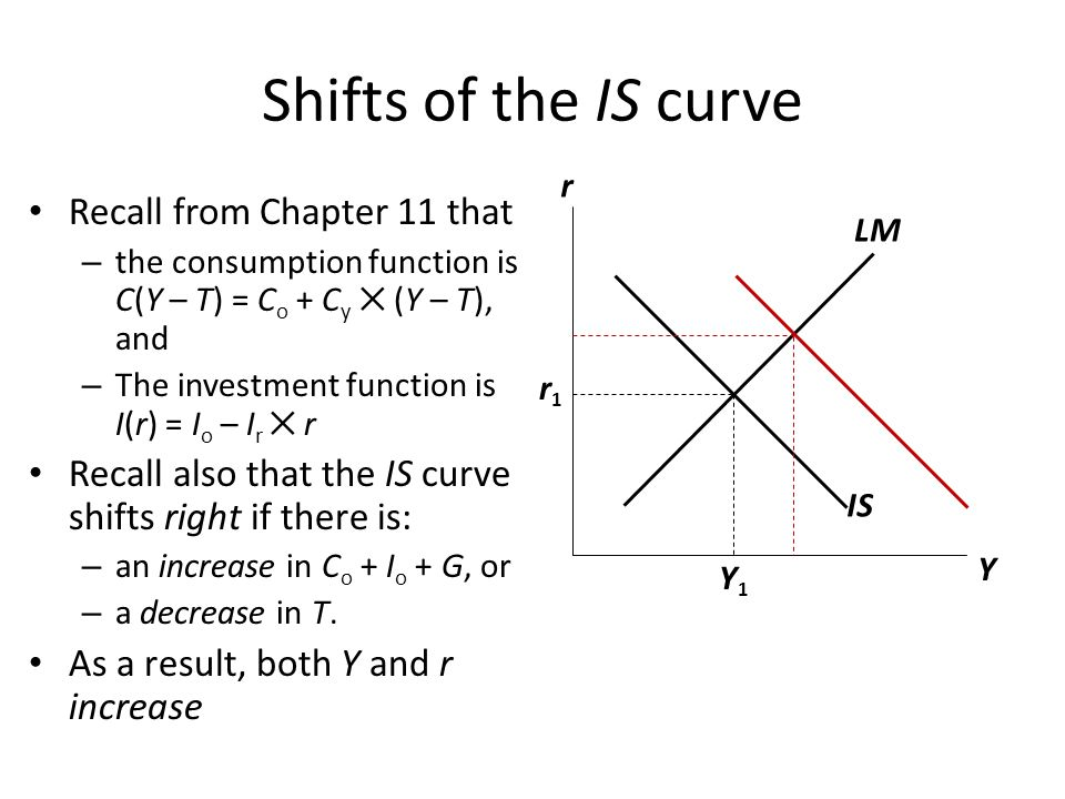 Shifts of the IS curve Recall from Chapter 11 that – the consumption function is C(Y – T) = C o + C y ✕ (Y – T), and – The investment function is I(r)