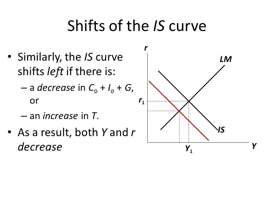 The Zero Lower Bound on Nominal Interest Rates r = i − Eπ i minimum = 0 Therefore, r minimum = i minimum − Eπ = 0 − Eπ Therefore, r minimum = − Eπ For example, if Eπ = −3%, then r minimum = − Eπ = 3% IS Y r LM r1r1 Y1Y1 2.1%