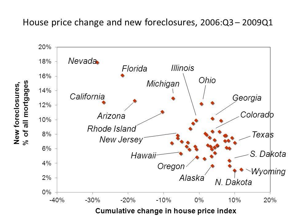 House price change and new foreclosures, 2006:Q3 – 2009Q1 New foreclosures, % of all mortgages Cumulative change in house price index Nevada Georgia C