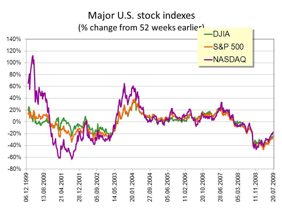 Major U.S. stock indexes (% change from 52 weeks earlier)