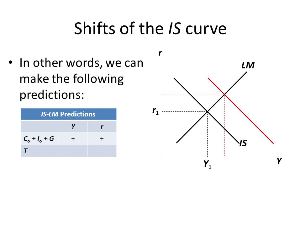IS 1 Response 3: Hold Y constant Y r LM 1 r1r1 IS 2 Y2Y2 r2r2 To keep Y constant, Fed reduces M to shift LM curve left.