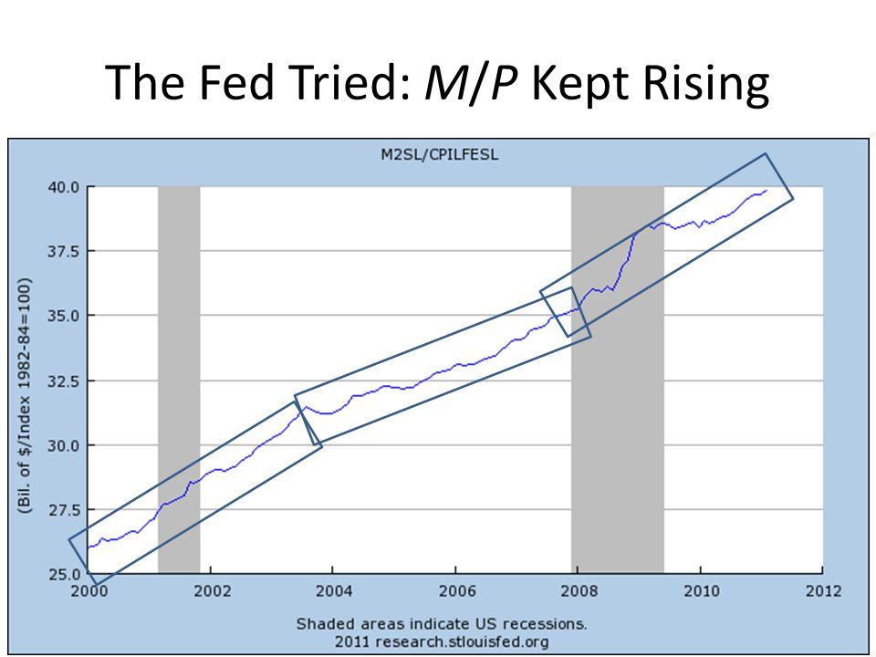 The Fed Tried: M/P Kept Rising