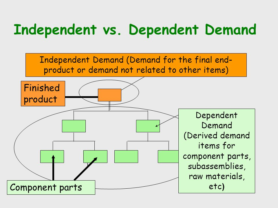 Safety Stock Formula Reorder Point = Average demand + Safety stock Reorder Point = Demand during Lead Time + Safety Stock Demand during lead time = daily demand * L = d*L Safety stock = Z service~level *  L Where  L = square root of L*  2, where  is the standard deviation of demand for one day