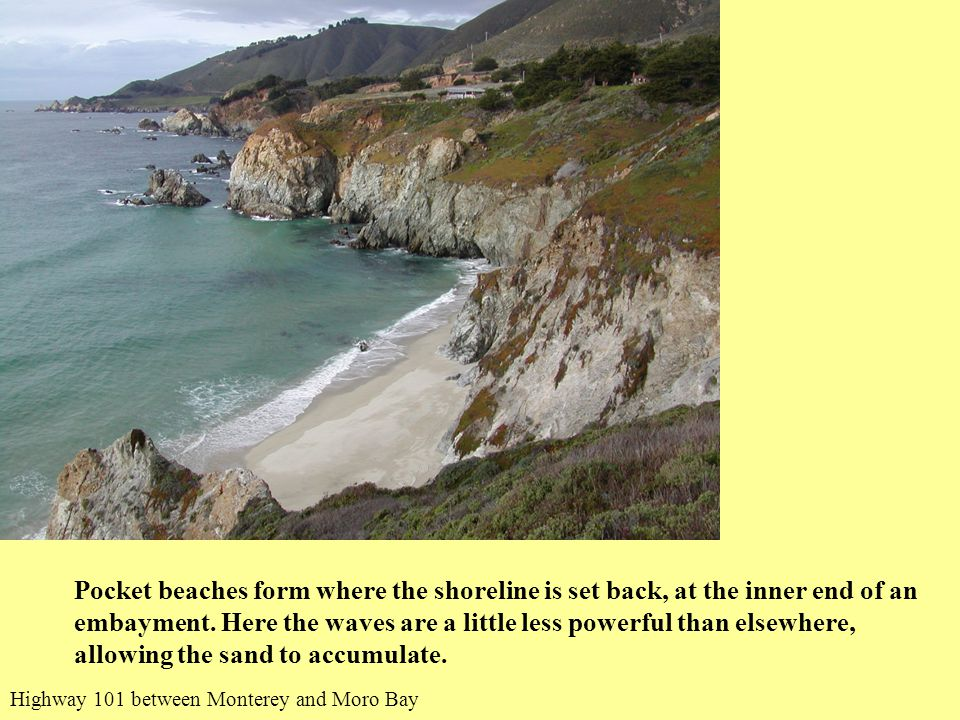 Pocket beaches form where the shoreline is set back, at the inner end of an embayment.