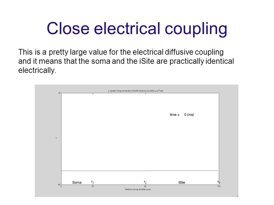 Close electrical coupling This is a pretty large value for the electrical diffusive coupling and it means that the soma and the iSite are practically identical electrically.