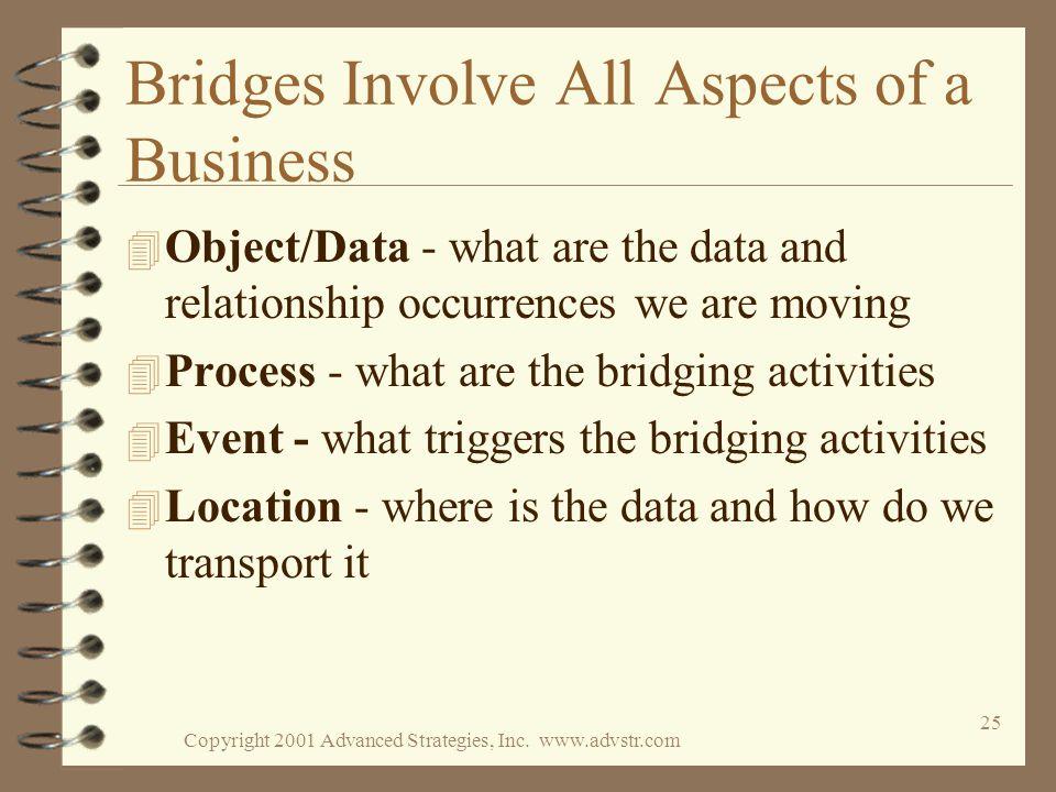 Copyright 2001 Advanced Strategies, Inc.