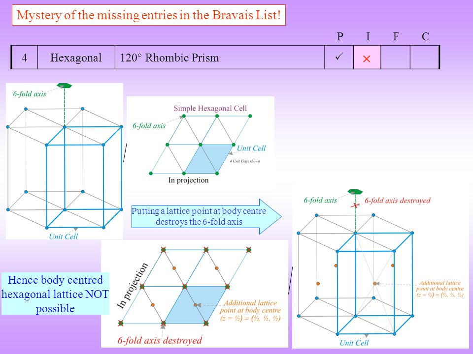 4Hexagonal 120  Rhombic Prism   Mystery of the missing entries in the Bravais List.