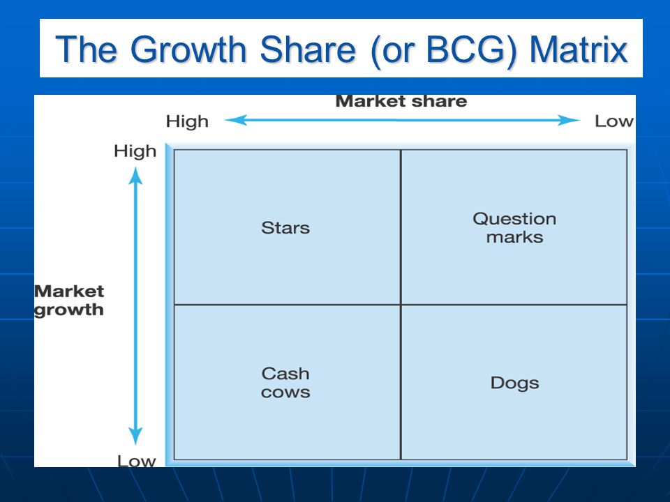 The Growth Share (or BCG) Matrix