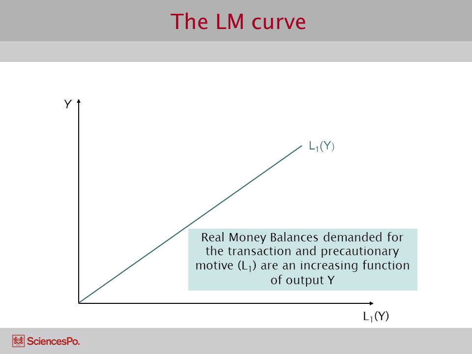 The LM curve L 1 (Y) Real Money Balances demanded for the transaction and precautionary motive (L 1 ) are an increasing function of output Y Y L 1 (Y )