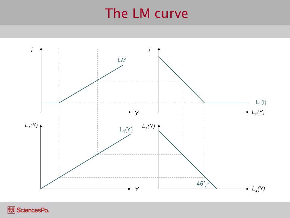The LM curve i i Y Y L 1 (Y) L 2 (Y) LM 45° L 1 (Y) L 2 (i)