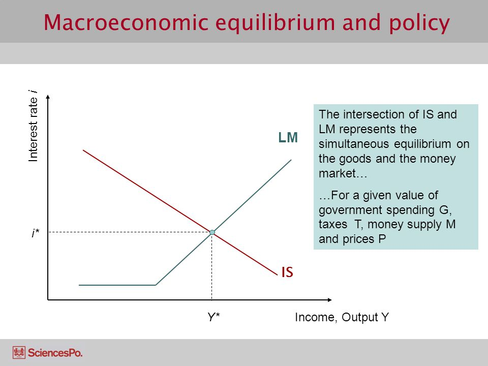 IS LM Macroeconomic equilibrium and policy Income, Output Y Interest rate i Y* i* The intersection of IS and LM represents the simultaneous equilibrium on the goods and the money market… …For a given value of government spending G, taxes T, money supply M and prices P