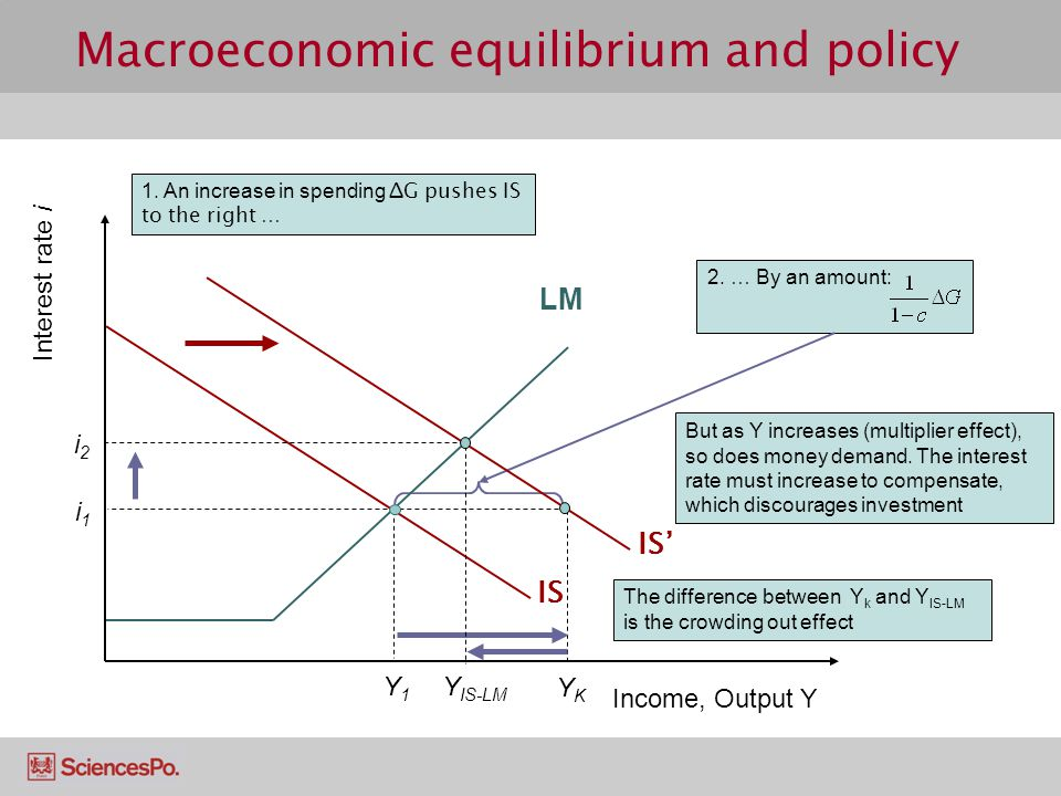 Macroeconomic equilibrium and policy 1.