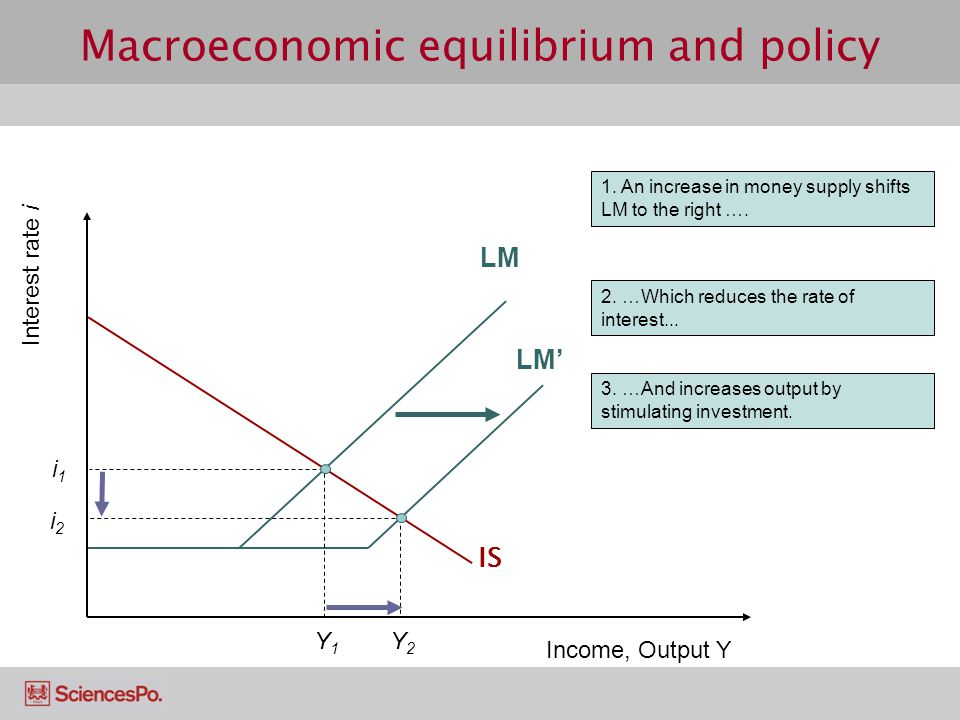 LM' Macroeconomic equilibrium and policy 1.An increase in money supply shifts LM to the right ….