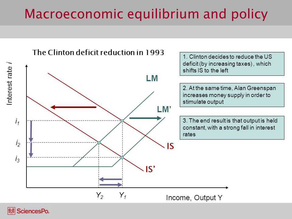 LM' Macroeconomic equilibrium and policy 1.