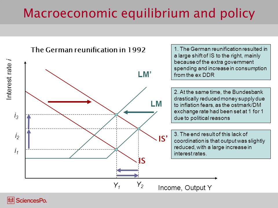 IS' LM Macroeconomic equilibrium and policy 1.