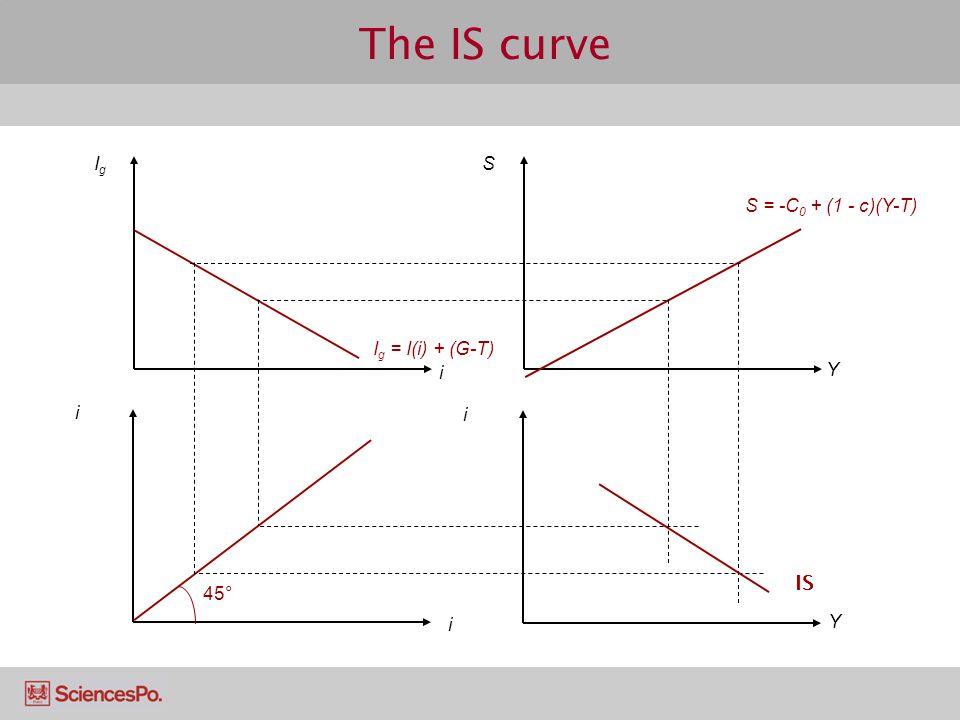 The IS curve i i i Y IgIg S i Y 45° IS S = -C 0 + (1 - c)(Y-T) I g = I(i) + (G-T)