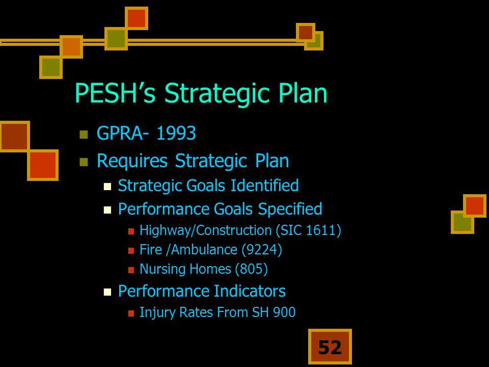 52 PESH's Strategic Plan GPRA- 1993 Requires Strategic Plan Strategic Goals Identified Performance Goals Specified Highway/Construction (SIC 1611) Fire /Ambulance (9224) Nursing Homes (805) Performance Indicators Injury Rates From SH 900